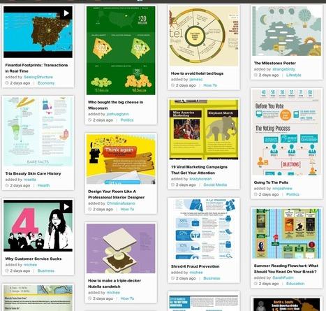 Πως να δημιουργήσετε ένα Infographic | Education Greece | Scoop.it