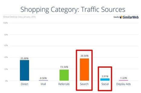 Les moteurs de recherche génèrent 10x plus de visites que les réseaux sociaux pour l'ecommerce | rédaction web et référencement | Scoop.it