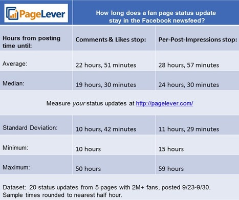 How to Determine How Frequently to Post to Your Facebook Page | SM4NPFacebook | Scoop.it