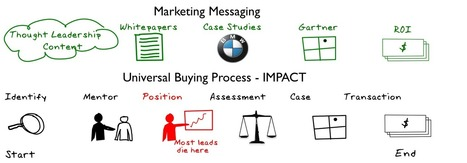 The B2B Buying Process and How to Influence it pt. 1 | CustomerThink | Social Media and B2B profitability | Scoop.it