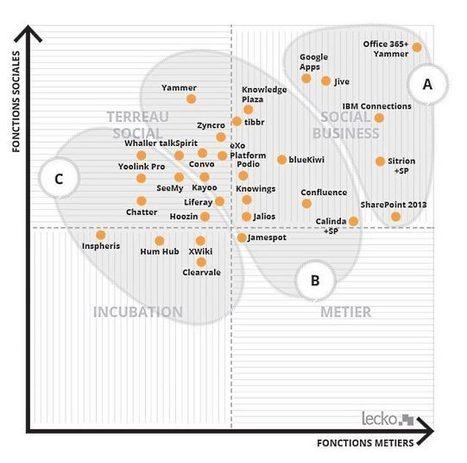 Les facteurs de réussite d'un réseau social d'entreprise | #CI #analytics #RSE | e-Xploration | Scoop.it