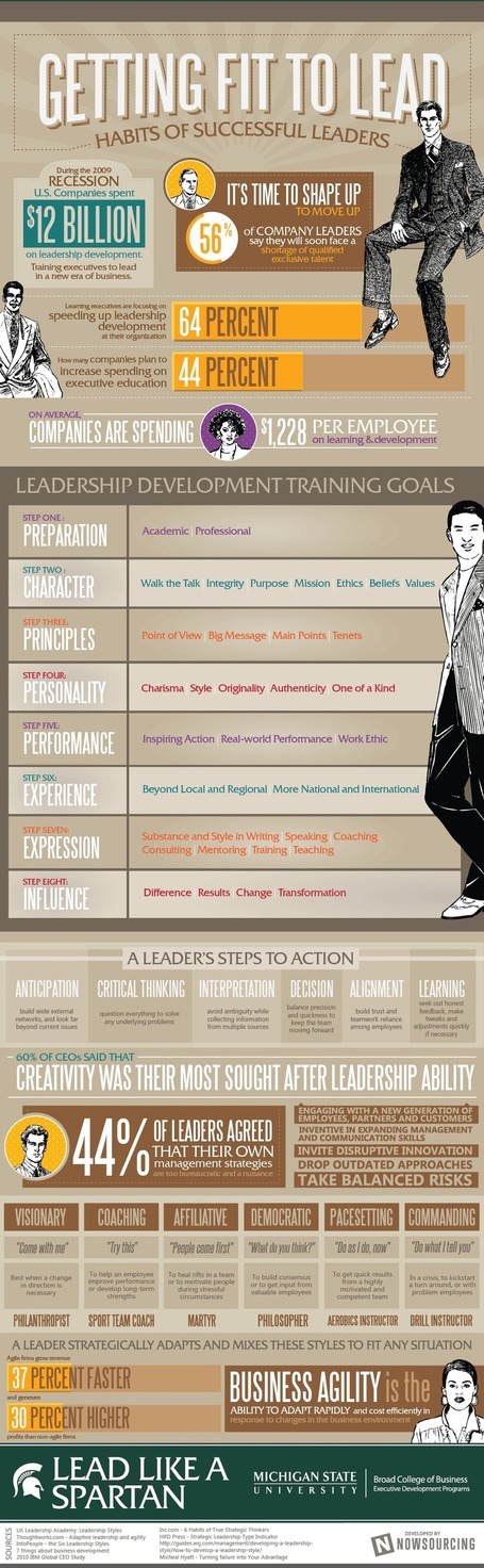 Getting fit to lead: Habits of successful leaders [infographic] | The Slothful Cybrarian | Scoop.it
