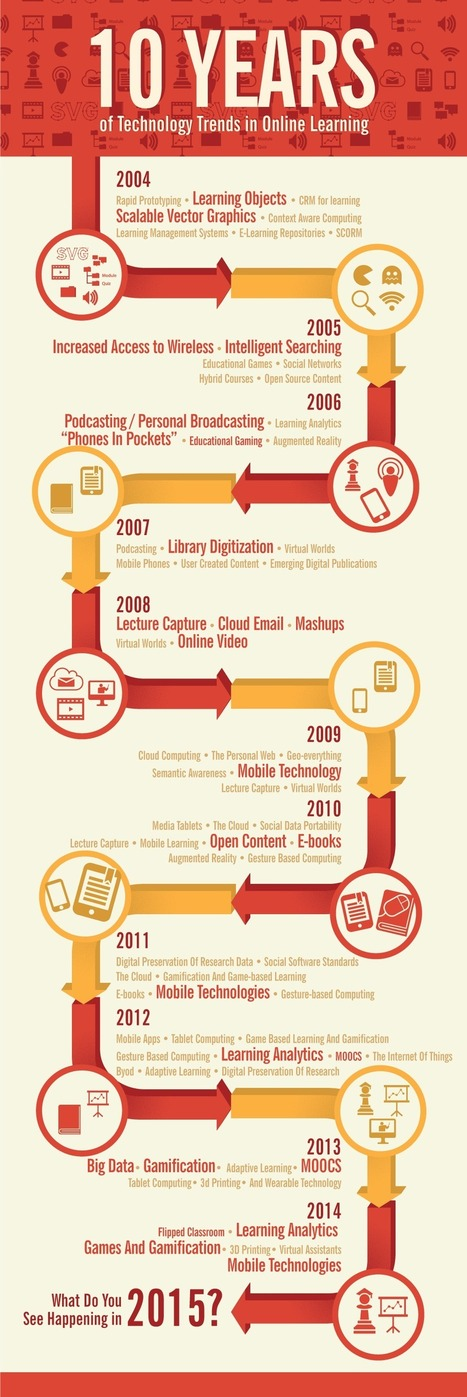 10 Years of Educational Technology Trends in Online Learning Infographic | Educational Data - Visualizations - Infographics | Scoop.it