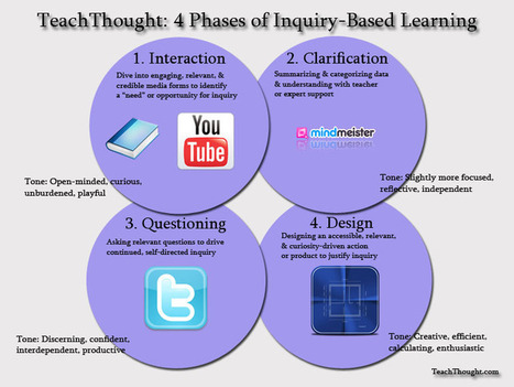 4 Phases of Inquiry-Based Learning: A Guide For Teachers | School Library Learning Commons | Scoop.it