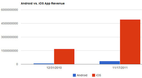 Why Eric Schmidt's prediction about Android vs. iOS development is dead wrong | Technoculture | Scoop.it