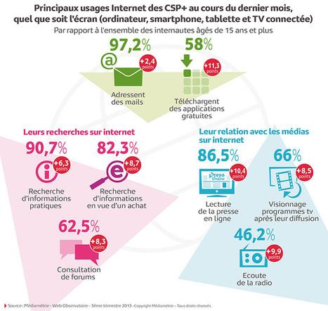 Usages internet des CSP+ quel que soit l'écran (dont TV connectée) | TV connectée | Scoop.it