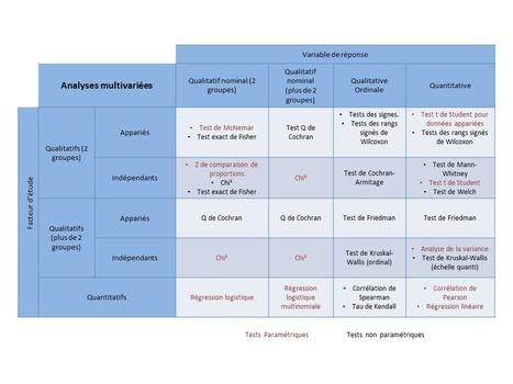 Tests Statistiques : suivez l'guide | Bio-informatics | Scoop.it