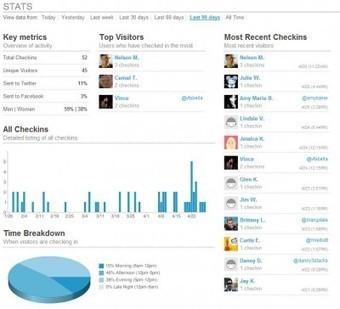 Des exemples concrets pour mesurer le ROI des médias sociaux | Time to Learn | Scoop.it