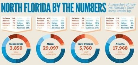 North Florida Food By the Numbers [infograph] - Void   AP infographs   Scoop.it