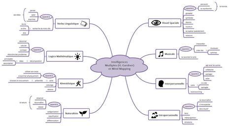 Toutes les intelligences multiples sont représentées dans le mind mapping | Ressources Ecole | Scoop.it