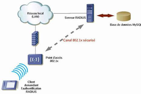 Les réseaux WiFi : La sécurité du réseau sans fil   Cours Informatique   Scoop.it