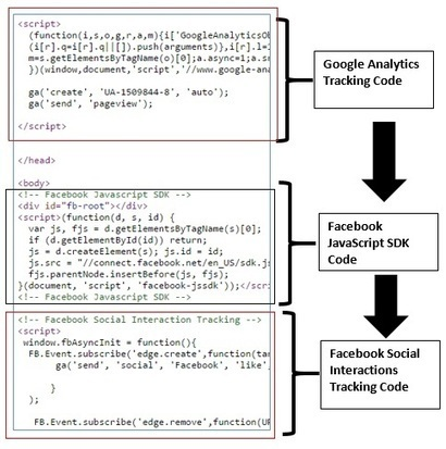 How To Track Facebook Social Interactions with Google Analytics & Google Tag Manager | Online Marketing Resources | Scoop.it