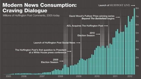 How the Huffington Post handles 70+ million comments a year | Poynter. | Media Techniques | Scoop.it