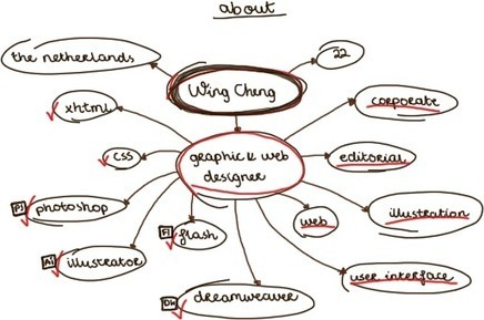 Wing Cheng   Graphic and Web Designer   Love the design.   Scoop.it