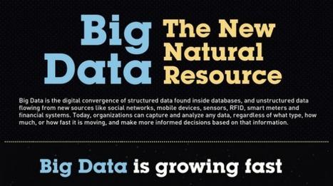 Big Data: The New Natural Resource   The Big Data Hub   Enterprise Cloud Storage for Big Data Analytics   Scoop.it