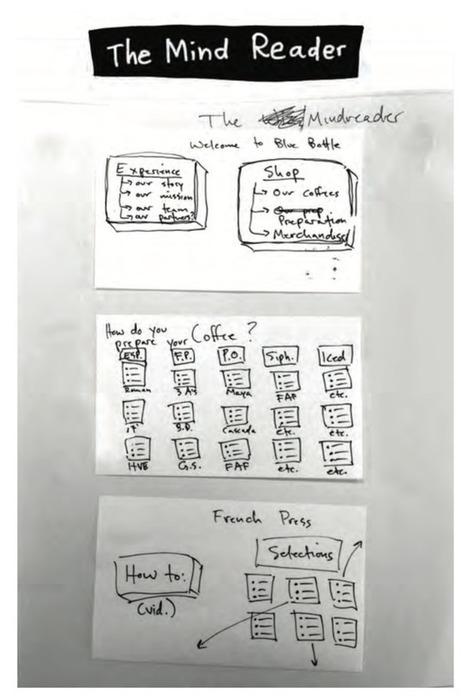 Google Ventures On How Sketching Can Unlock Big Ideas | Interface Usability and Interaction | Scoop.it