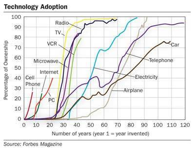 La techno est-elle devenue notre culture ? «  InternetActu.net | Post-Sapiens, les êtres technologiques | Scoop.it