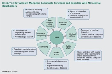 Essentials for Pharma Key Account Management | New pharma | Scoop.it
