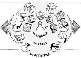 Un rapport mobile et précis de vos activités d'apprentissage : les normes LRS et xAPI | Numérique & pédagogie | Scoop.it