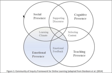 A Fourth Presence for the Community of Inquiry Model? | Future of Learning | Scoop.it