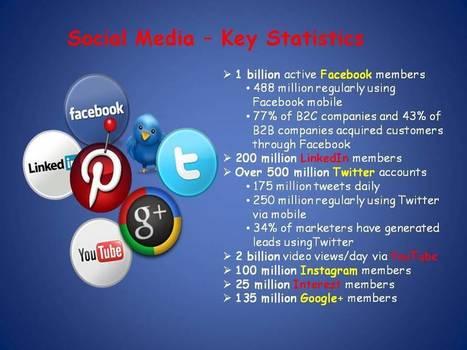 Social Media Marketing is not a Business Fad | YNS New Media Marketing | social media business tips | Scoop.it