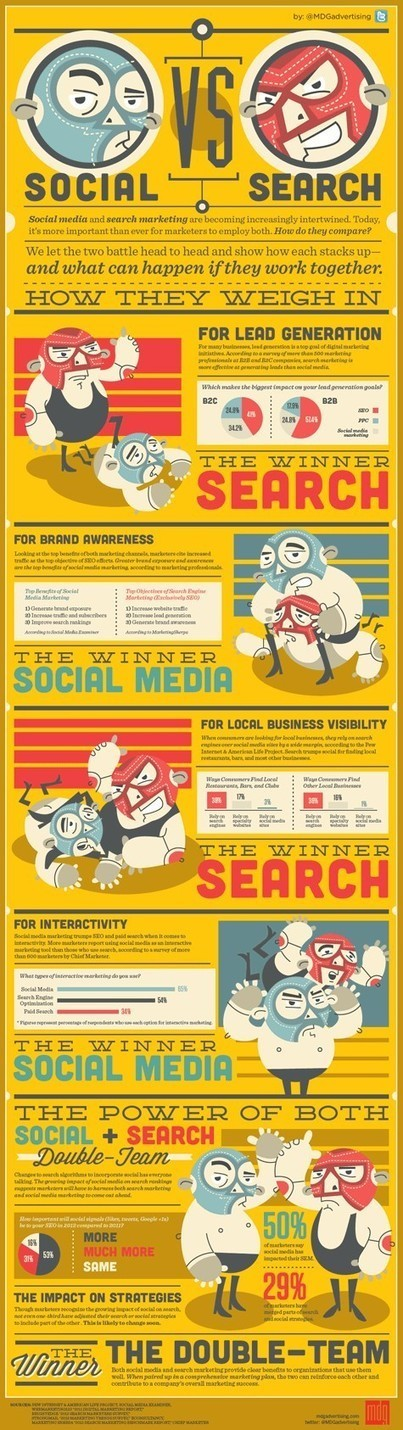 Infographics / Social vs Search [Infographic] | Infographipedia.com | Infographics and Social Media | Scoop.it