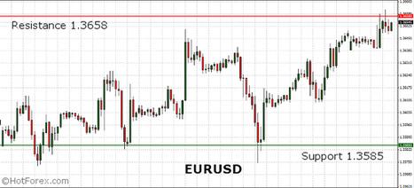 EURUSD trading higher after the CPI Flash Estimate. US Pending Home Sales on focus. | HotForex Blog | hotforex news | Scoop.it