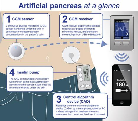 Controla la diabetes con un smartphone | Diagnostrum | eSalud Social Media | Scoop.it