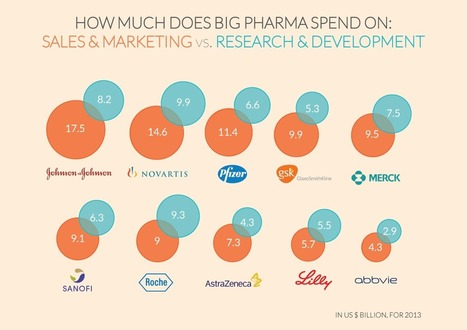 9 Out Of 10 Big Pharma Companies Spent More On Marketing Than On R&D | 16s3d: Bestioles, opinions & pétitions | Scoop.it