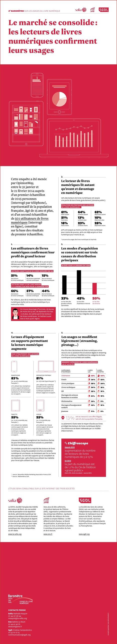 Les Français suivent de très près le livre numérique et les lecteurs | édition numérique | Scoop.it