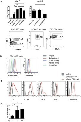 PLOS ONE: Prevention of Allogeneic Cardiac Graft Rejection by Transfer of Ex Vivo Expanded Antigen-Specific Regulatory T-Cells | Immunology and Biotherapies | Scoop.it