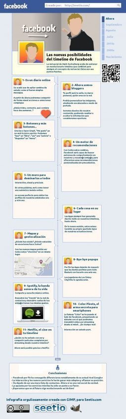 Las nuevas posibilidades del timeline de Facebook[Infografía] | Social Media e Innovación Tecnológica | Scoop.it
