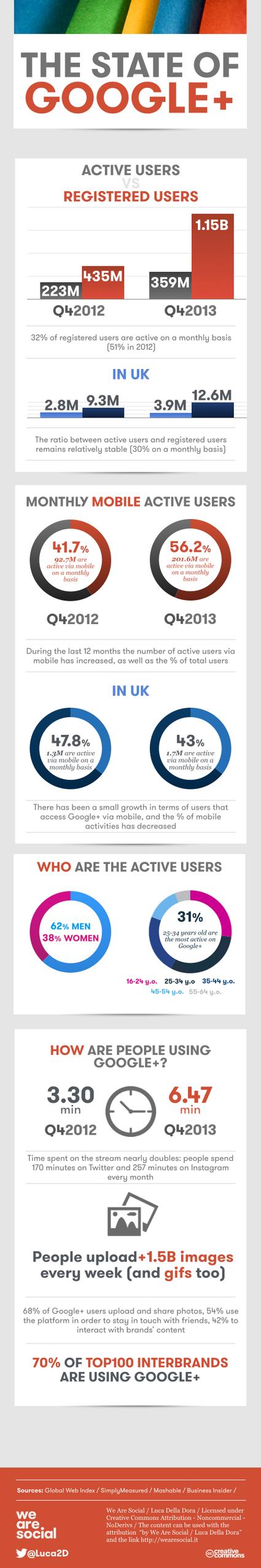 Seulement 35% des Utilisateurs Google Plus seraient Actifs au Q4 2013 | Emarketinglicious | transition digitale : RSE, community manager, collaboration | Scoop.it
