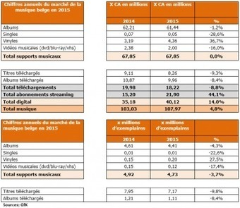 Le marché belge de la musique connait une croissance de 5% en 2015 | A Kind Of Music Story | Scoop.it
