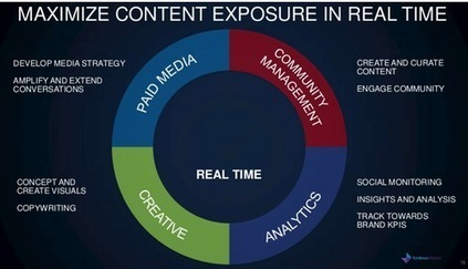 It's Time to Re-Invent Advertising | Thrive on Risk | Scoop.it