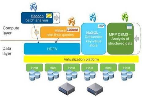 VMware preps Project Serengeti Hadoop virtualizer for biz bods - Register | Bigdata | Scoop.it