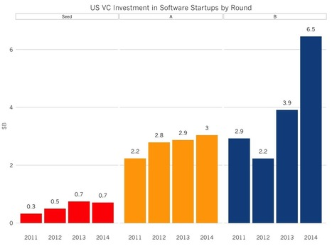 The State of the SaaS Fundraising Market | Fundraising | Scoop.it