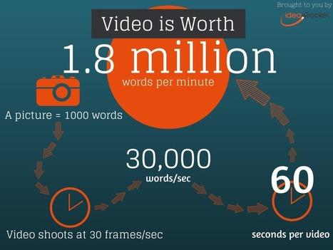Vidéo Marketing: les chiffres redoutables à connaître pour convaincre vos clients | Communication et Marketing | Scoop.it