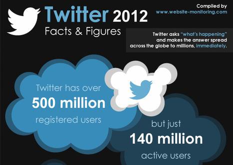 Infographie : Twitter en chiffres ! | Music, Medias, Comm. Management | Scoop.it