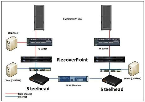 Optimizing EMC RecoverPoint with Riverbed (The Riverbed Blog) | RecoverPoint | Scoop.it