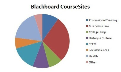 MOOC Strategies of the Traditional LMS Providers | edutechnica | MOOCinfo | Scoop.it