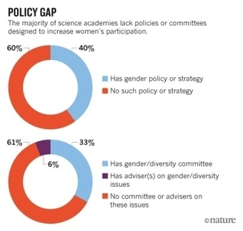 Women under-represented in world's science academies | Higher Education and academic research | Scoop.it