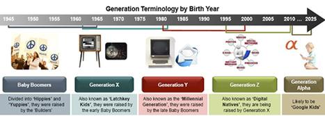Los docentes de la Generación Z y sus competencias digitales. | E-Learning, Formación, Aprendizaje y Gestión del Conocimiento con TIC en pequeñas dosis. | Scoop.it