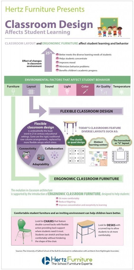 Info-graphic, Classroom Design Effects Student Learning | School Matters | Innovative Ideas in Education | Scoop.it