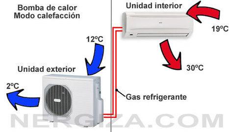 ¿Qué es una bomba de calor? | climatizacion | Scoop.it