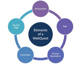 EC TechBuzz: Webquests: Letting Students Take Charge of Their ... | Biblioteca Escolar | Scoop.it