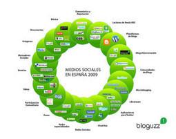 #PyMES, Medios y #Redes Sociales: No vender o vender, esa es la cuestión | Publicidad Y Mercadeo | Scoop.it
