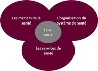 La « e-santé » en France : Une révolution culturelle à opérer ?   le monde de la e-santé   Scoop.it