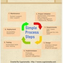 Software Development Life Cycle | Visual.ly | Randomize | Scoop.it