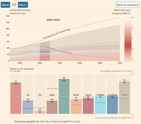 Climate change emissions footprint calculator | Ciné Schneider | Scoop.it